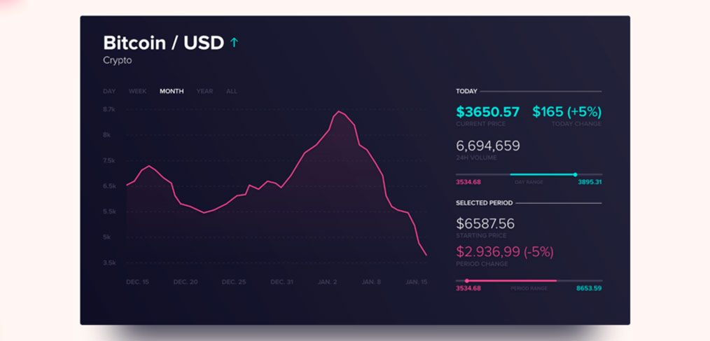 Stocks Dashboard XD template