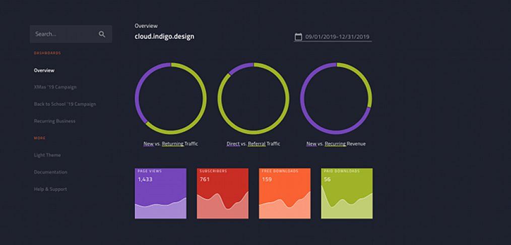 Dark marketing dashboard template